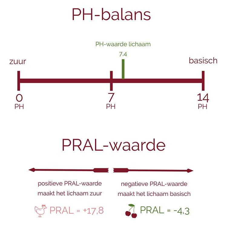 Gezonde-eigenschappen-kersen-ph-balans